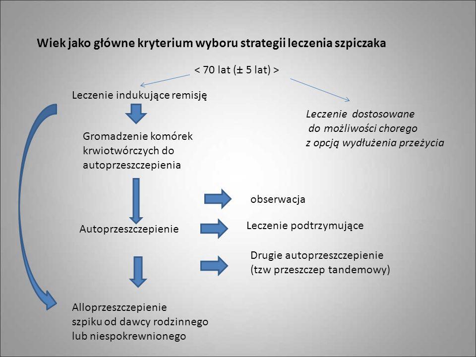 Wiek jako główne kryterium wyboru strategii leczenia szpiczaka Leczenie indukujące remisję Leczenie dostosowane do możliwości chorego z opcją wydłużen