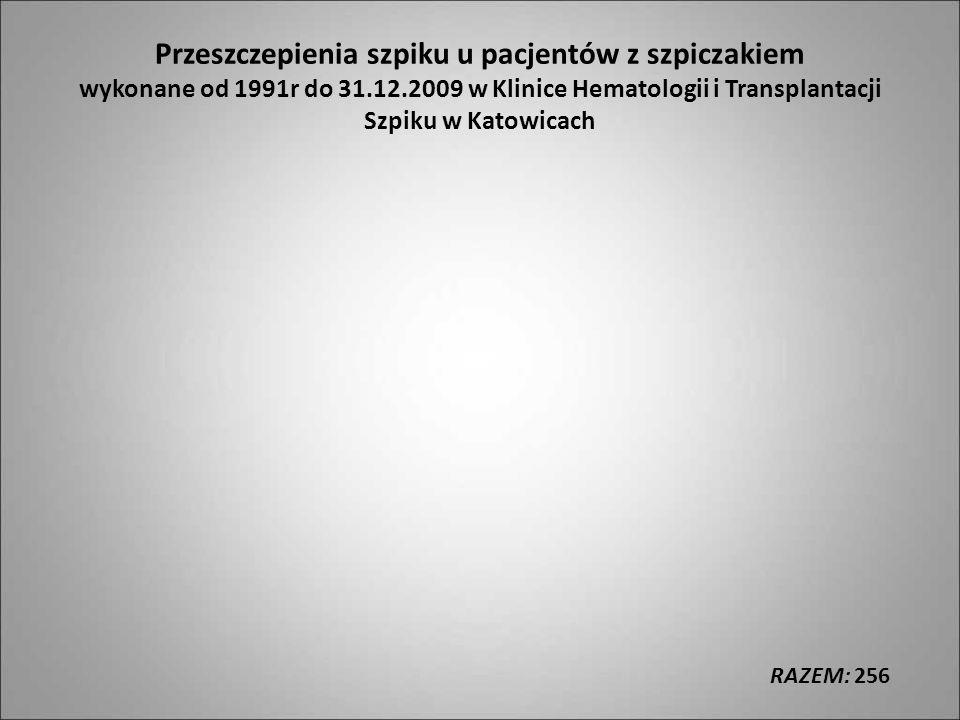 Przeszczepienia szpiku u pacjentów z szpiczakiem wykonane od 1991r do 31.12.2009 w Klinice Hematologii i Transplantacji Szpiku w Katowicach RAZEM: 256