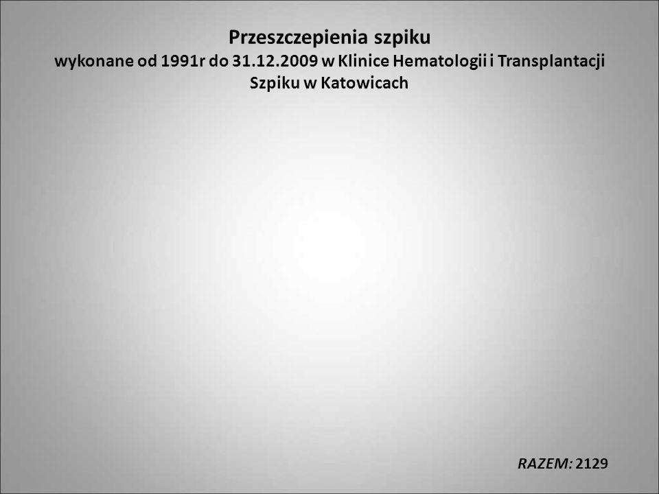 Przeszczepienia szpiku wykonane od 1991r do 31.12.2009 w Klinice Hematologii i Transplantacji Szpiku w Katowicach RAZEM: 2129