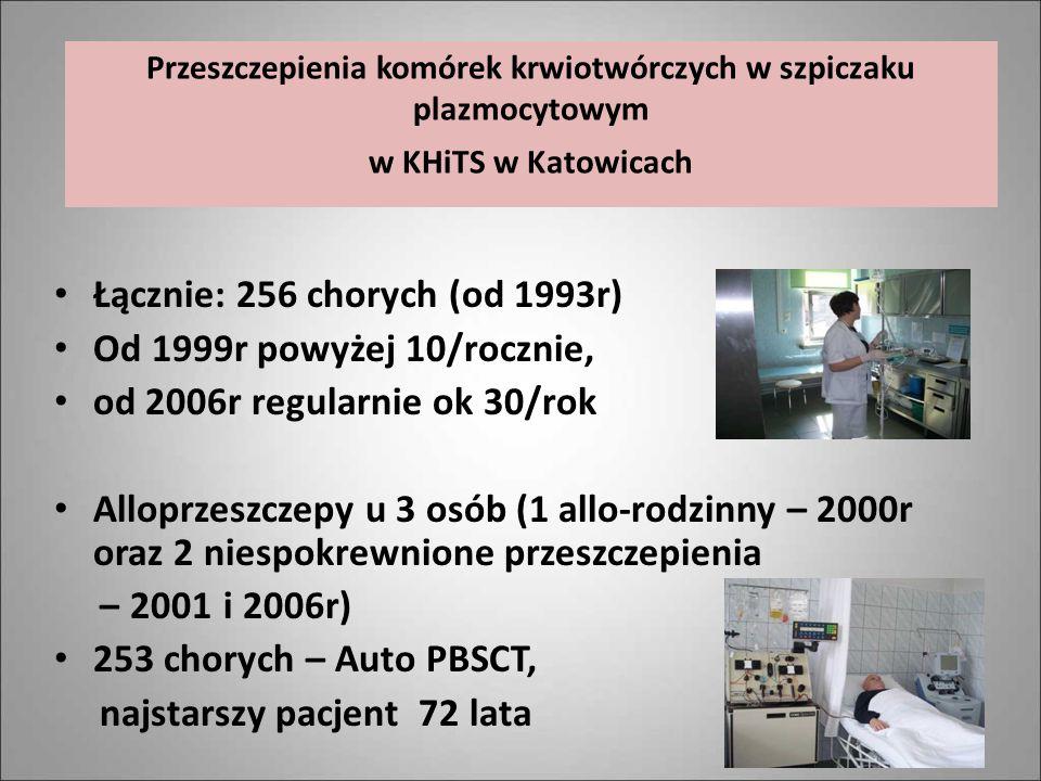 Przeszczepienia komórek krwiotwórczych w szpiczaku plazmocytowym w KHiTS w Katowicach Łącznie: 256 chorych (od 1993r) Od 1999r powyżej 10/rocznie, od