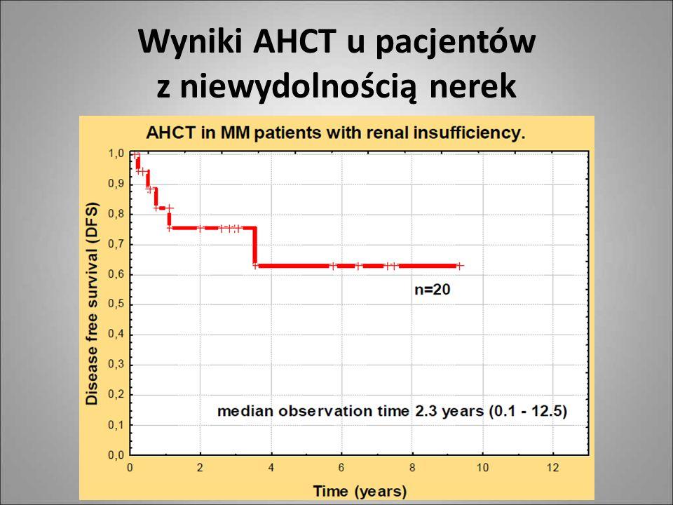 Wyniki AHCT u pacjentów z niewydolnością nerek