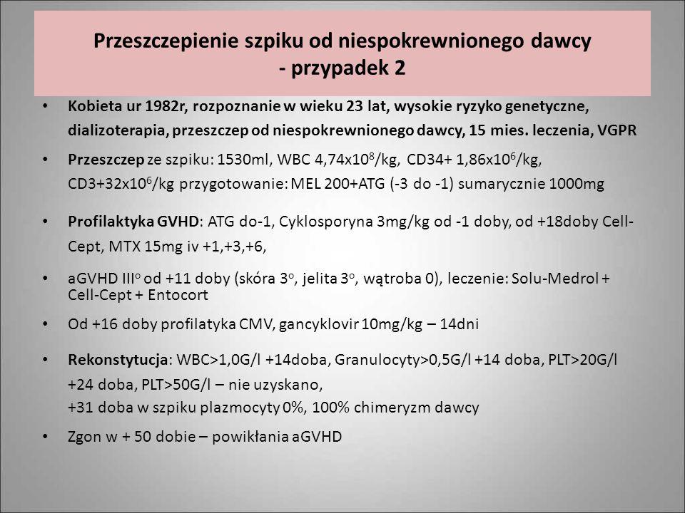 Przeszczepienie szpiku od niespokrewnionego dawcy - przypadek 2 Kobieta ur 1982r, rozpoznanie w wieku 23 lat, wysokie ryzyko genetyczne, dializoterapi