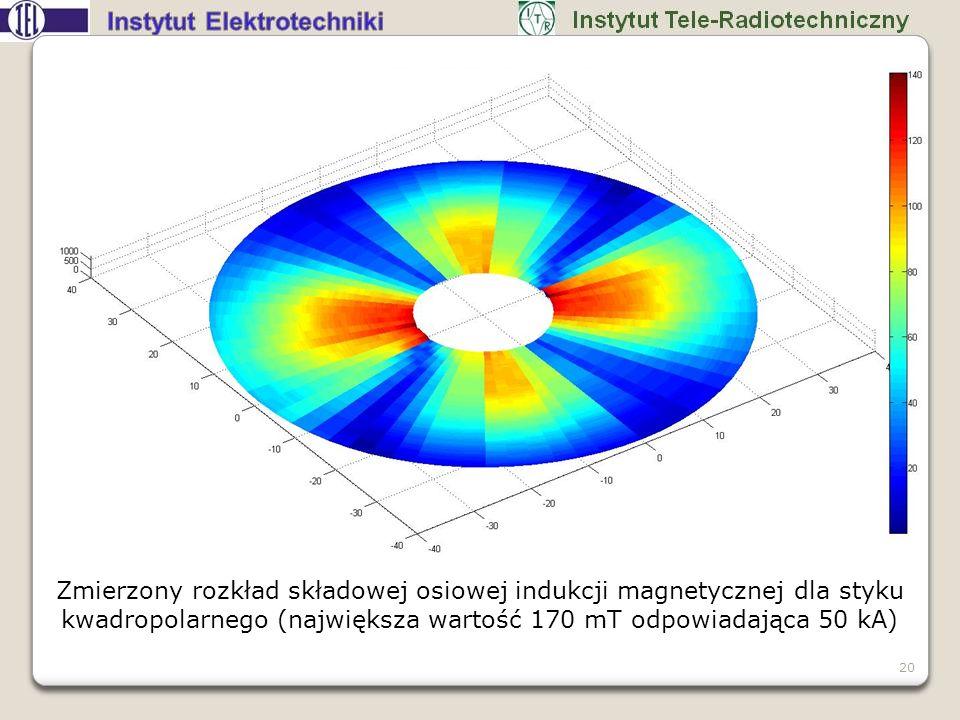 Zmierzony rozkład składowej osiowej indukcji magnetycznej dla styku kwadropolarnego (największa wartość 170 mT odpowiadająca 50 kA) 20