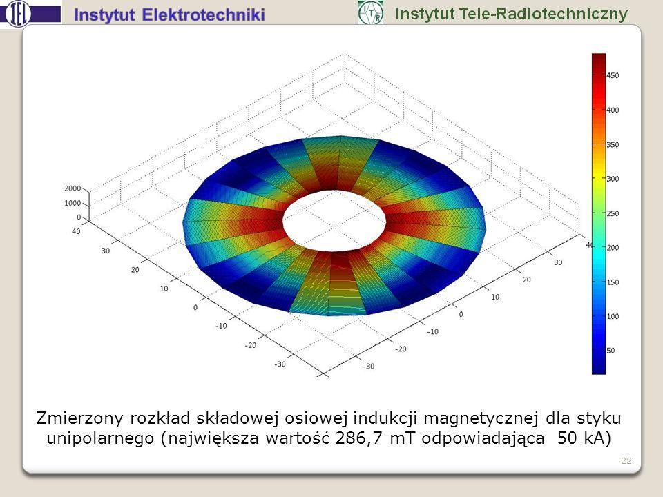 Zmierzony rozkład składowej osiowej indukcji magnetycznej dla styku unipolarnego (największa wartość 286,7 mT odpowiadająca 50 kA) 22