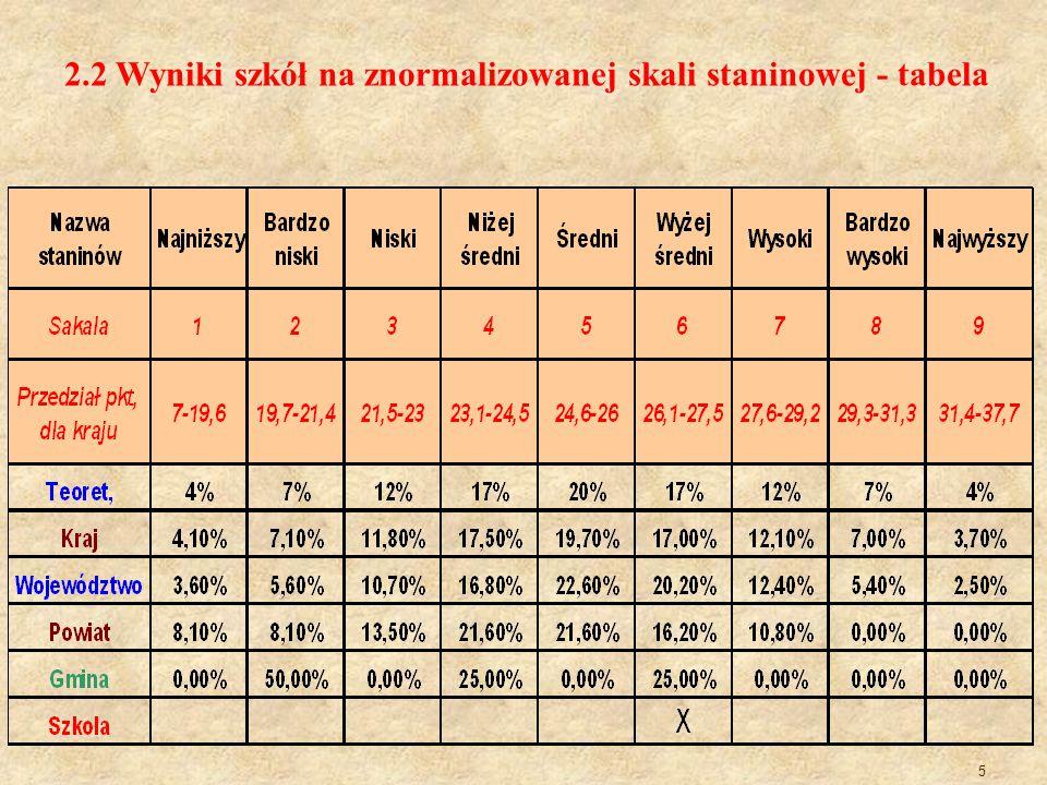 16 Charakterystyka wyników osiągniętych przez uczniów ze sprawdzianu w roku szkolnym 2014 WskaźnikiWyjaśnienie Wartość wskaźnika Komentarz Liczba piszących 15 15 uczniów rozwiązywało zadania z zestawu standardowego Łatwość zestawu Jest stosunkiem liczby punktów uzyskanych za rozwiązanie zadań przez wszystkich uczniów do maksymalnej liczby punktów możliwych do uzyskania 0,68 Egzamin okazał się umiarkowanie trudny dla uczniów Szkoły w Krowiarkach.