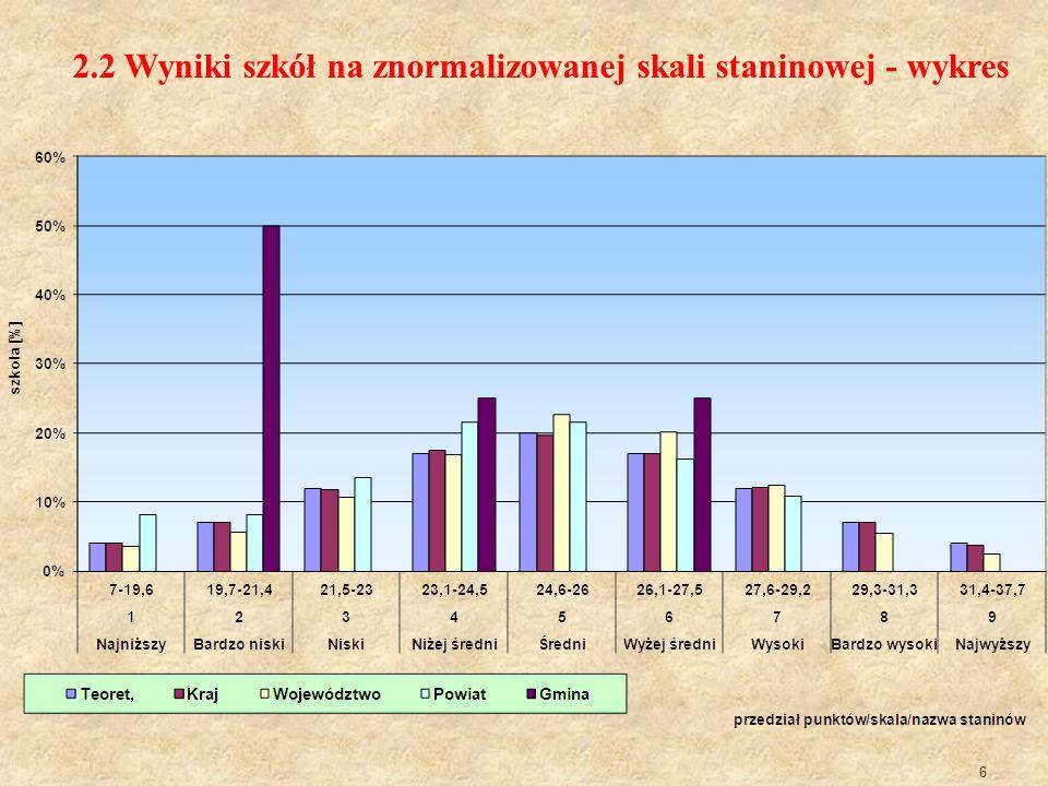 6 2.2 Wyniki szkół na znormalizowanej skali staninowej - wykres
