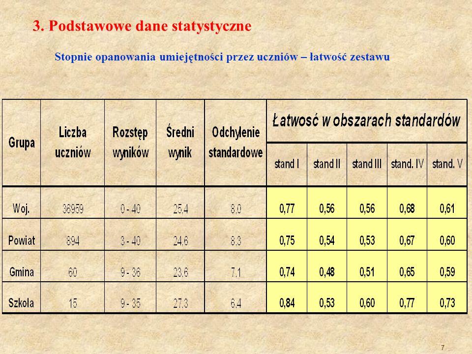 7 3. Podstawowe dane statystyczne Stopnie opanowania umiejętności przez uczniów – łatwość zestawu