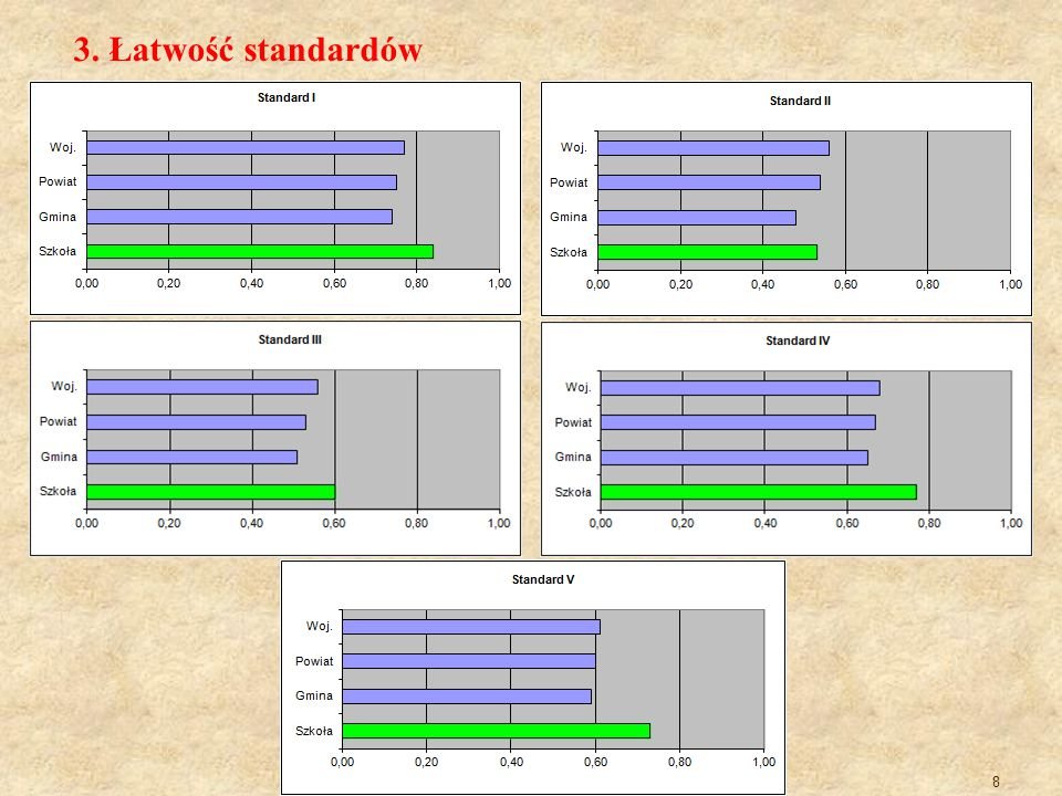 9 4. Łatwość badanych czynności – wykres dla szkoły
