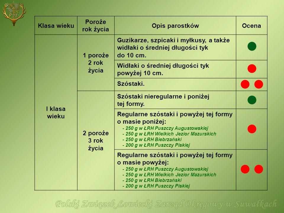 Klasa wieku Poroże rok życia Opis parostkówOcena I klasa wieku 1 poroże 2 rok życia Guzikarze, szpicaki i myłkusy, a także widłaki o średniej długości