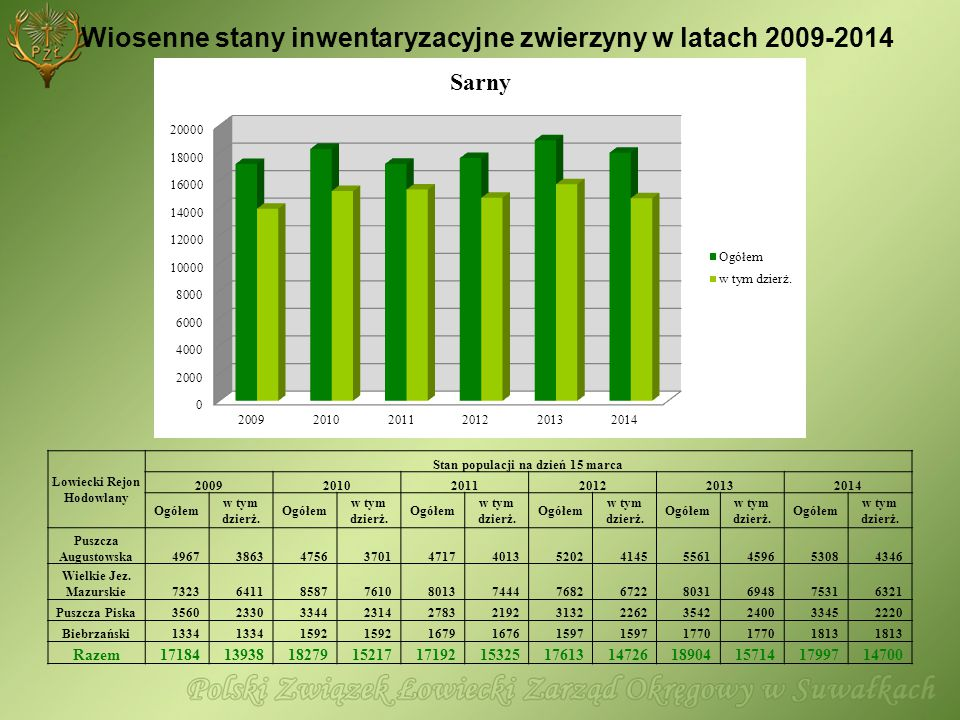 Wiosenne stany inwentaryzacyjne zwierzyny w latach 2009-2014 Łowiecki Rejon Hodowlany Stan populacji na dzień 15 marca 200920102011201220132014 Ogółem