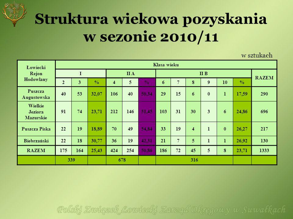 Struktura wiekowa pozyskania w sezonie 2010/11 w sztukach Łowiecki Rejon Hodowlany Klasa wieku III AII B RAZEM 23%45%678910% Puszcza Augustowska 40533
