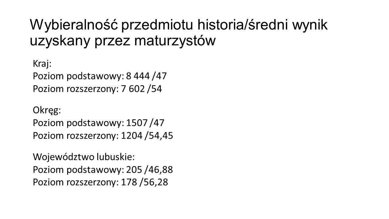 Wybieralność przedmiotu historia/średni wynik uzyskany przez maturzystów Kraj: Poziom podstawowy: 8 444 /47 Poziom rozszerzony: 7 602 /54 Okręg: Poziom podstawowy: 1507 /47 Poziom rozszerzony: 1204 /54,45 Województwo lubuskie: Poziom podstawowy: 205 /46,88 Poziom rozszerzony: 178 /56,28