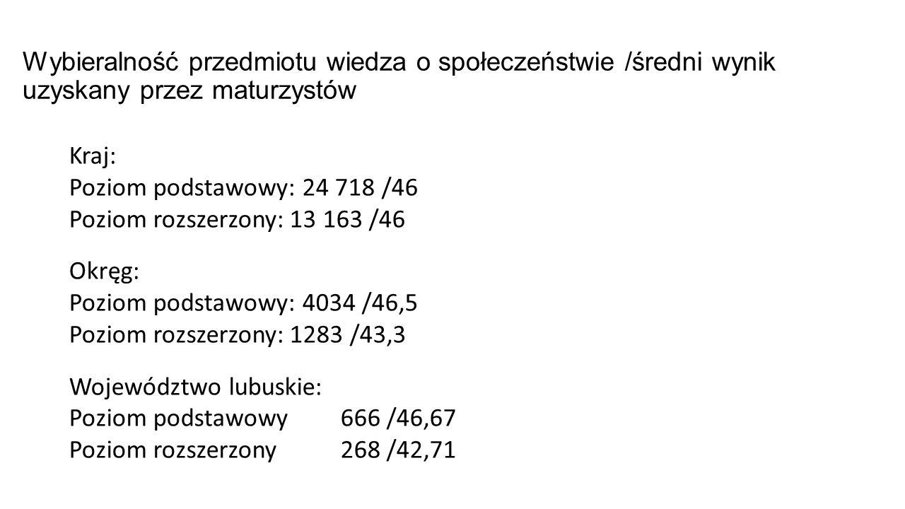 Wybieralność przedmiotu wiedza o społeczeństwie /średni wynik uzyskany przez maturzystów Kraj: Poziom podstawowy: 24 718 /46 Poziom rozszerzony: 13 163 /46 Okręg: Poziom podstawowy: 4034 /46,5 Poziom rozszerzony: 1283 /43,3 Województwo lubuskie: Poziom podstawowy 666 /46,67 Poziom rozszerzony 268 /42,71