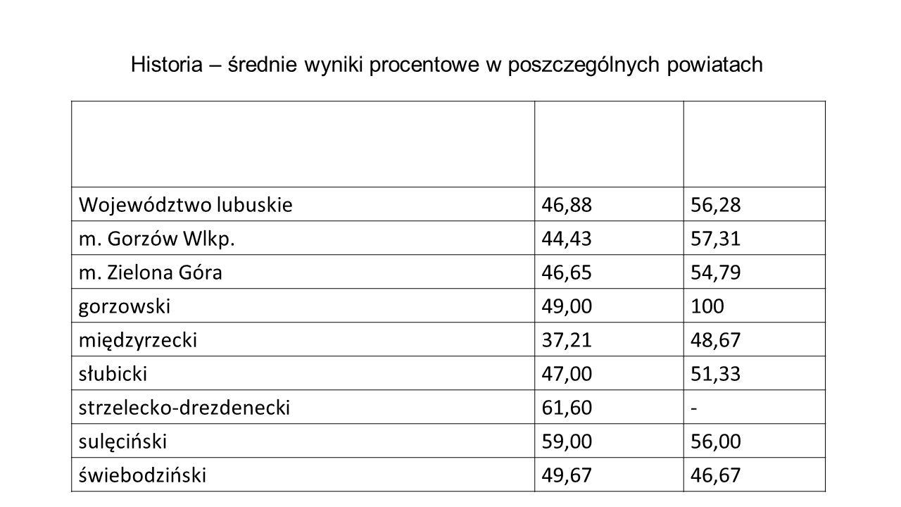 Historia – średnie wyniki procentowe w poszczególnych powiatach Poziom podstawowy Poziom rozszerzony Województwo lubuskie46,8856,28 m. Gorzów Wlkp.44,