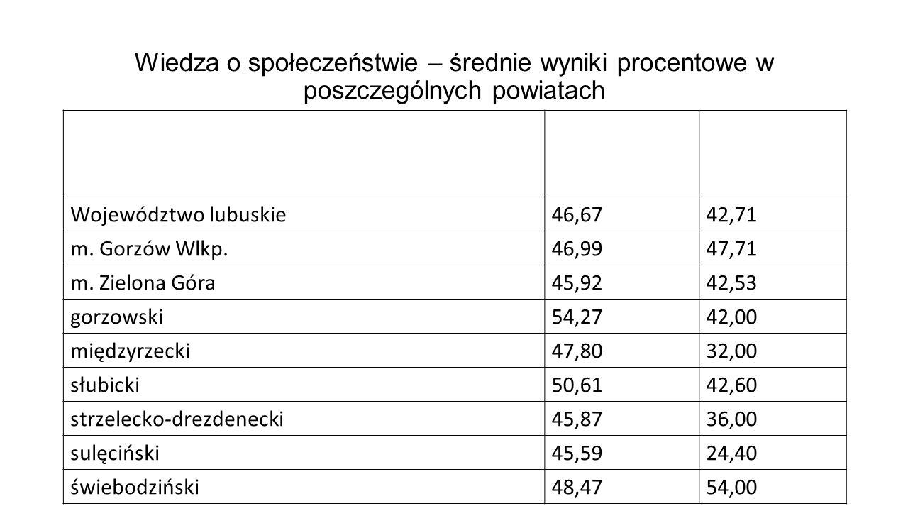 Wiedza o społeczeństwie – średnie wyniki procentowe w poszczególnych powiatach Poziom podstawowy Poziom rozszerzony Województwo lubuskie46,6742,71 m.