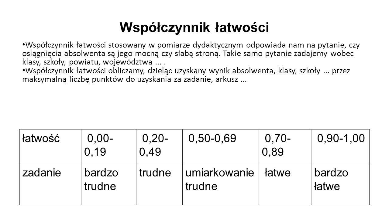 Współczynnik łatwości łatwość 0,00- 0,19 0,20- 0,49 0,50-0,69 0,70- 0,89 0,90-1,00 zadaniebardzo trudne trudneumiarkowanie trudne łatwebardzo łatwe Ws