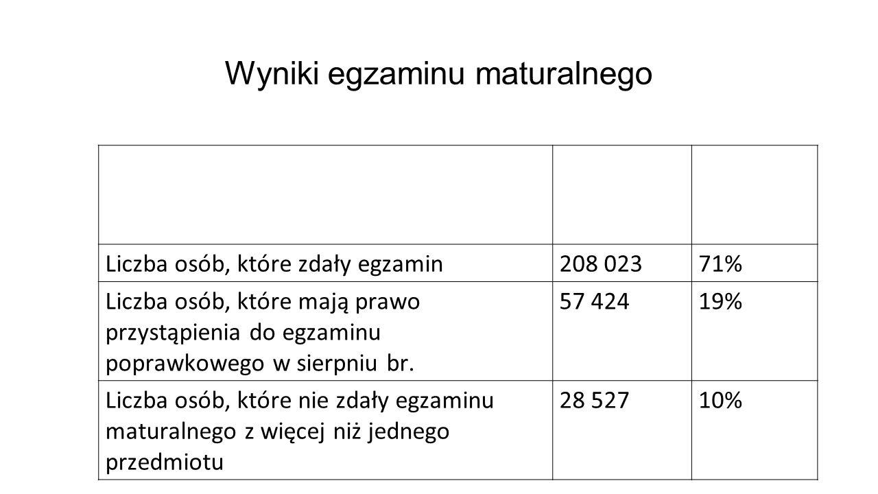 Wyniki egzaminu maturalnego Liczba absolwentów, którzy przystąpili do wszystkich egzaminów obowiązkowych 293 974100% Liczba osób, które zdały egzamin208 02371% Liczba osób, które mają prawo przystąpienia do egzaminu poprawkowego w sierpniu br.