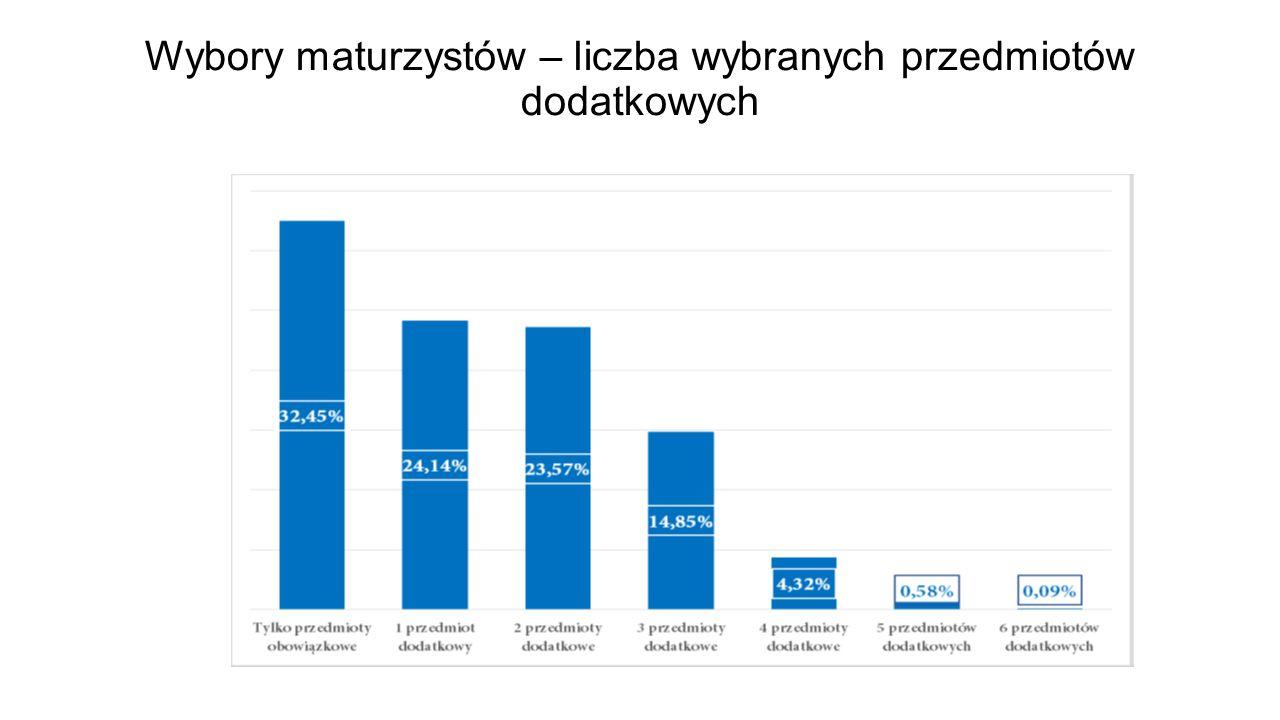 Wybory maturzystów – liczba wybranych przedmiotów dodatkowych