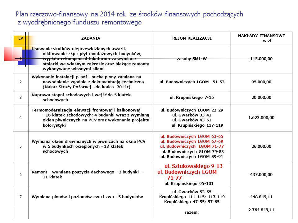 Plan rzeczowo-finansowy na 2014 rok ze środków finansowych pochodzących z wyodrębnionego funduszu remontowego 5.