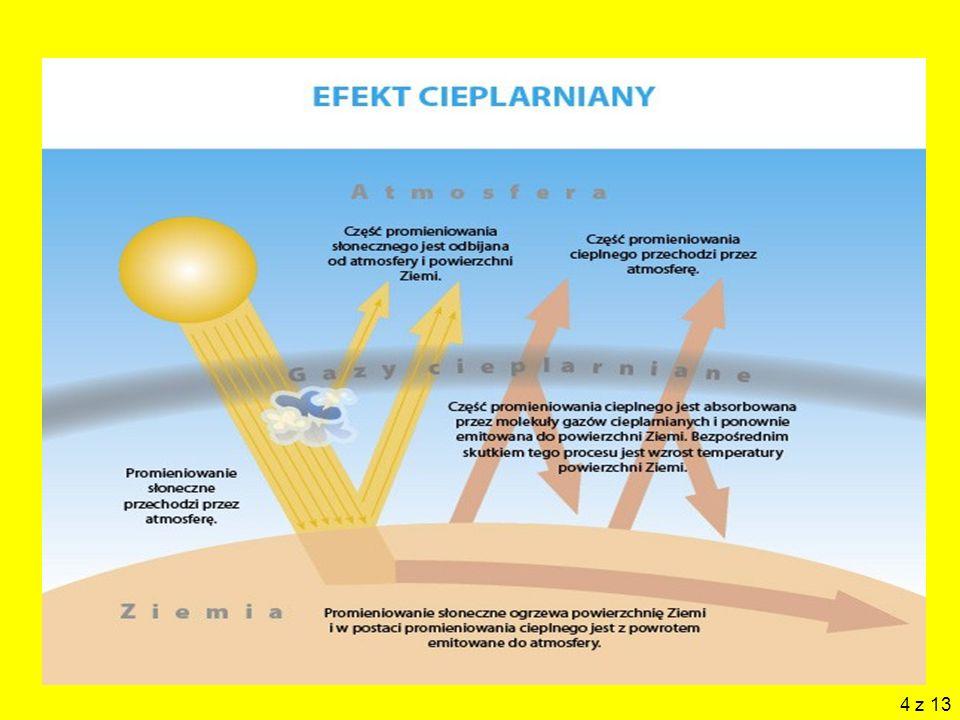 5 Działanie efektu cieplarnianego Dlaczego ciepło słońca po pokonaniu, bez żadnych problemów, przeszkody jaką jest szyba szklarni, nie może równą łatwością wydostać się z powrotem.