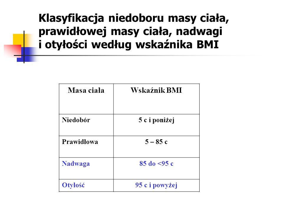 Wyniki Przedstawiają częstość występowania nadwagi i otyłości według płci wieku miejsca zamieszkania