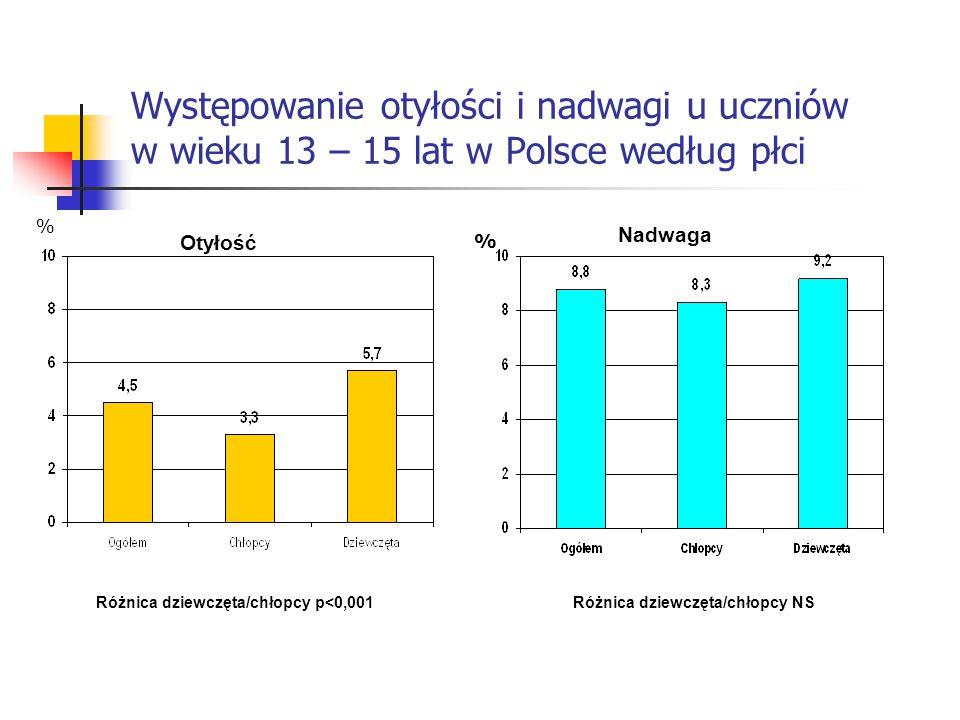 Występowanie nadmiaru masy ciała u uczniów w wieku 13 – 15 lat w Polsce według płci % Różnica dziewczęta/chłopcy p<0,001