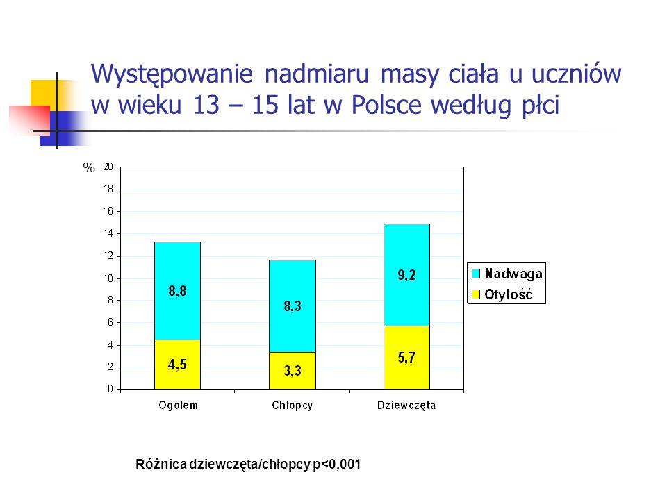 Występowanie nadwagi i otyłości u uczniów gimnazjów według wieku Różnice między grupami wiekowymi - NS ChłopcyDziewczęta %