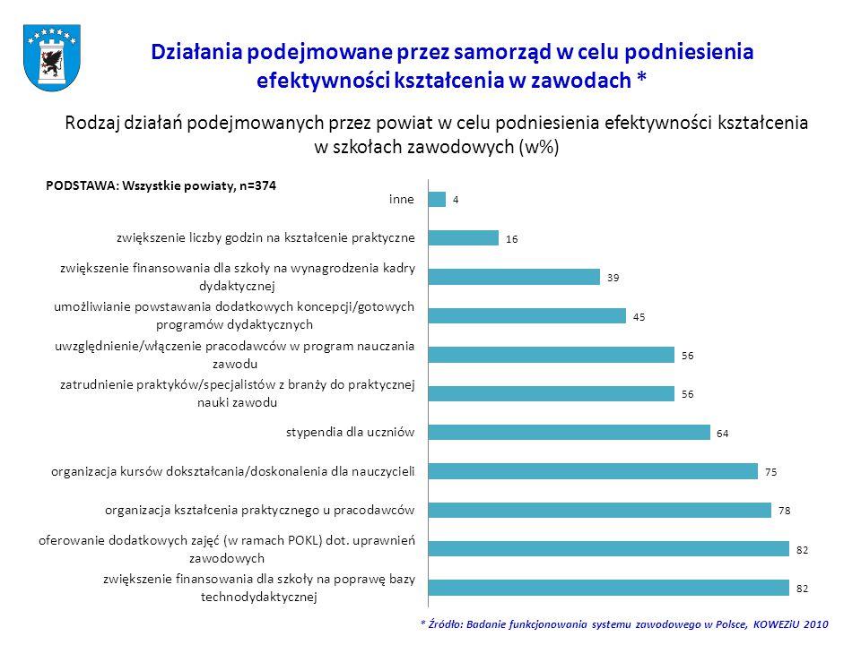 Działania podejmowane przez samorząd w celu podniesienia efektywności kształcenia w zawodach * Rodzaj działań podejmowanych przez powiat w celu podniesienia efektywności kształcenia w szkołach zawodowych (w%) PODSTAWA: Wszystkie powiaty, n=374 * Źródło: Badanie funkcjonowania systemu zawodowego w Polsce, KOWEZiU 2010