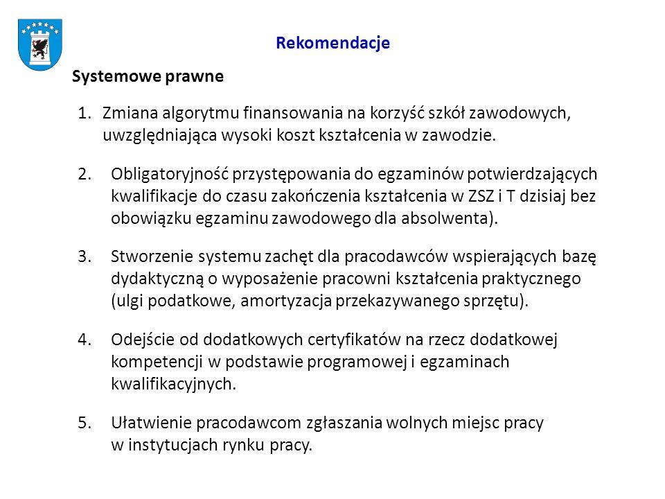 Rekomendacje Systemowe prawne 1.