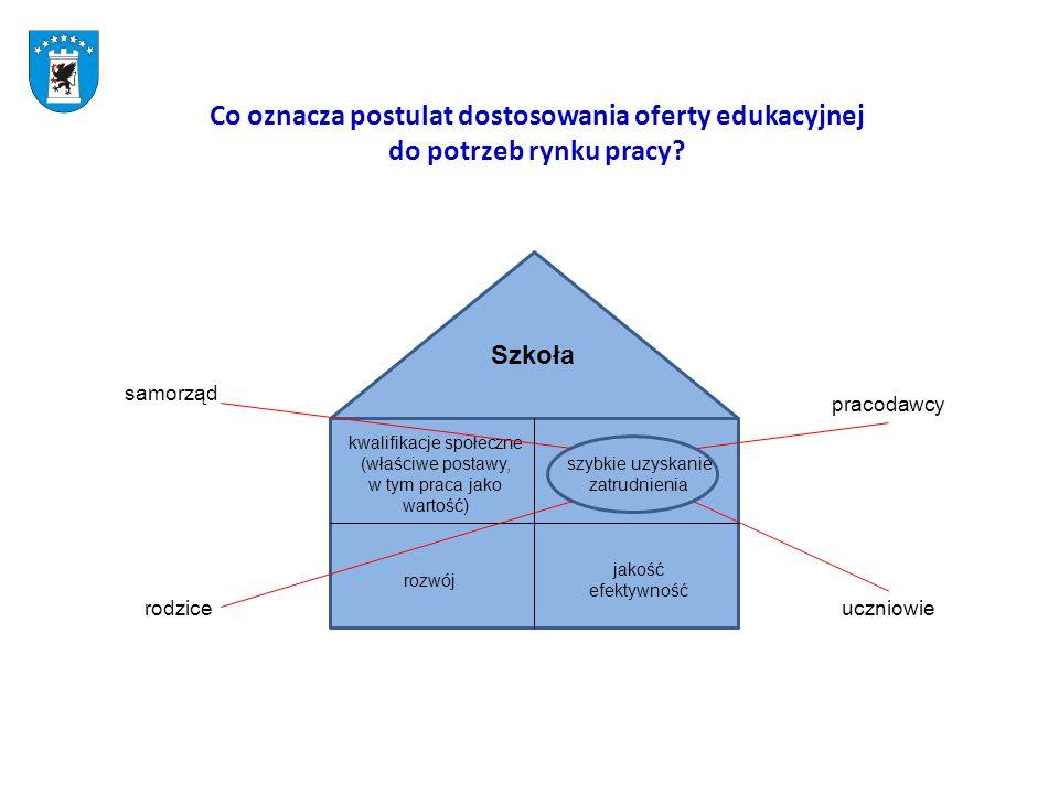 Sieć centrów kształcenia zawodowego i ustawicznego szkoły Formy kursowe kształcenia praktycznego i ustawicznego TechnikaZSZ gimnazjum, lic.