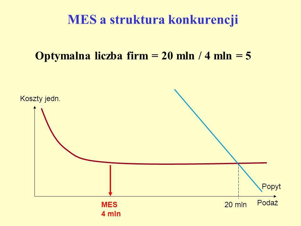 MINIMALNA EFEKTYWNA SKALA - MES MES – Minimalna Efektywna Skala produkcji – wielkość produkcji gwarantująca najniższy w branży poziom kosztów wytwarza