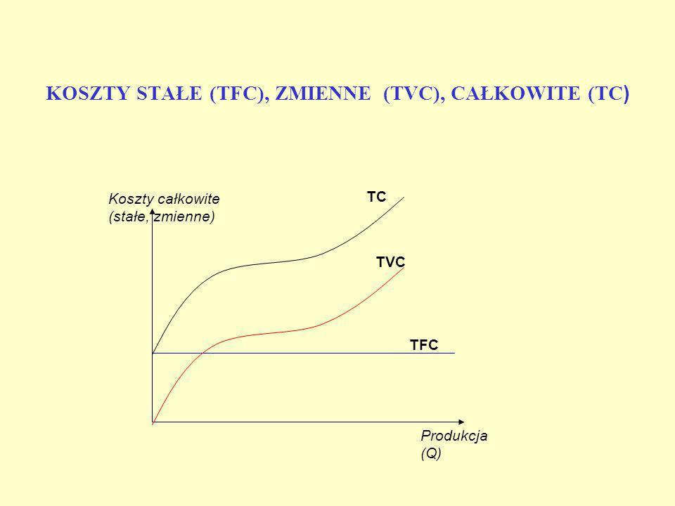 RODZAJE KOSZTÓW PRODUKCJI Koszty stałe: koszty, które nie zależą od zmian w poziomie produkcji, np.: koszty dzierżawy, czynsze koszty kapitałowe koszt
