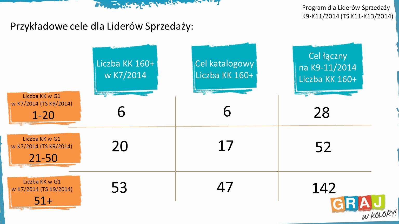 Przykładowe cele dla Liderów Sprzedaży: Liczba KK 160+ w K7/2014 Cel katalogowy Liczba KK 160+ Cel łączny na K9-11/2014 Liczba KK 160+ 6 20 53 6 17 47