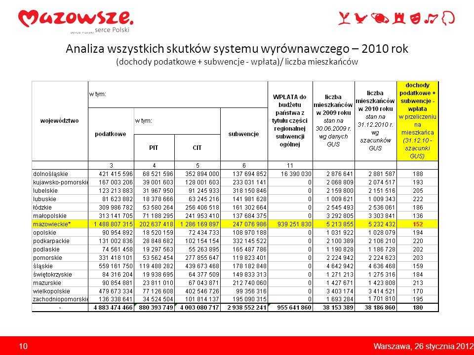 Analiza wszystkich skutków systemu wyrównawczego – 2010 rok (dochody podatkowe + subwencje - wpłata)/ liczba mieszkańców Warszawa, 26 stycznia 201210