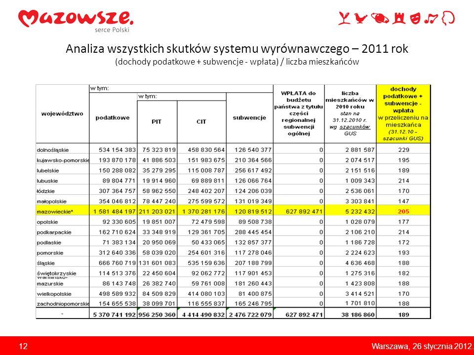 Analiza wszystkich skutków systemu wyrównawczego – 2011 rok (dochody podatkowe + subwencje - wpłata) / liczba mieszkańców Warszawa, 26 stycznia 2012.1