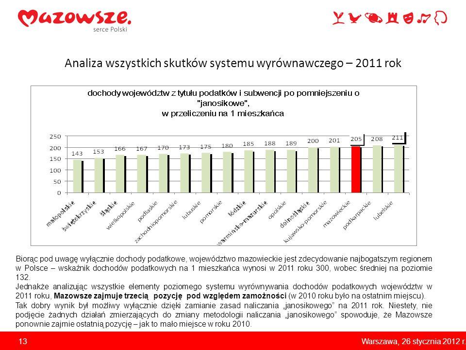 Analiza wszystkich skutków systemu wyrównawczego – 2011 rok Biorąc pod uwagę wyłącznie dochody podatkowe, województwo mazowieckie jest zdecydowanie na