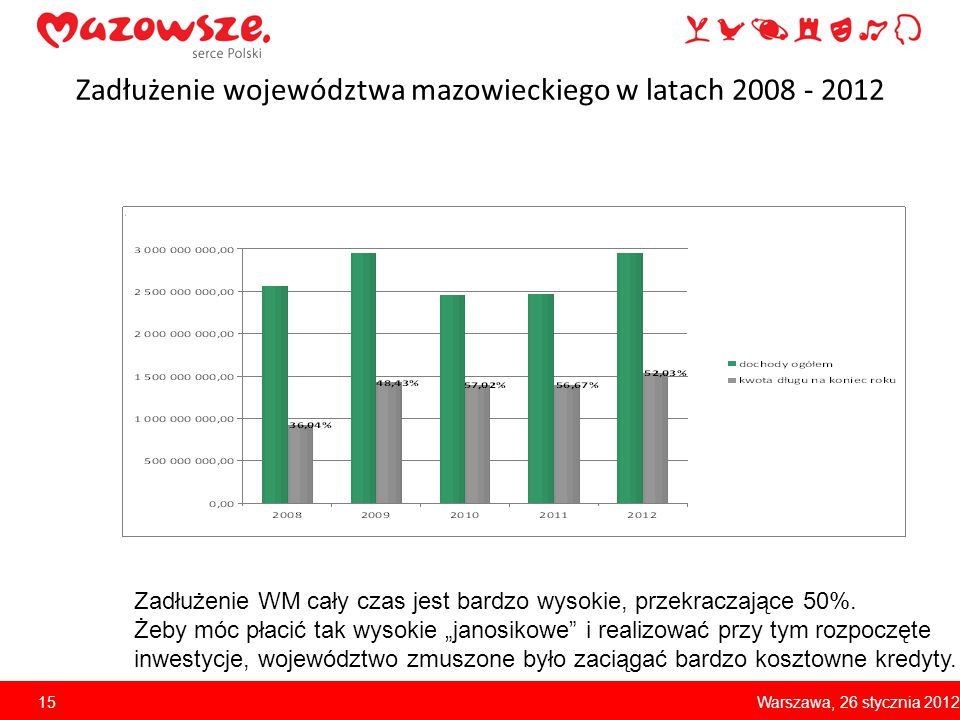 Zadłużenie województwa mazowieckiego w latach 2008 - 2012 Zadłużenie WM cały czas jest bardzo wysokie, przekraczające 50%. Żeby móc płacić tak wysokie