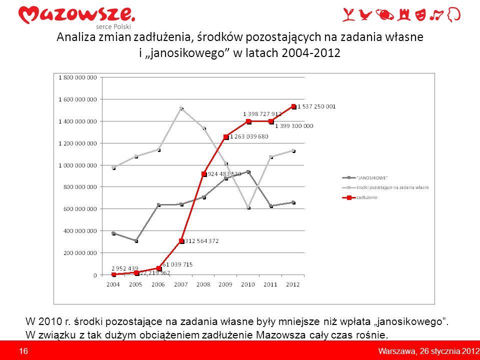 """Analiza zmian zadłużenia, środków pozostających na zadania własne i """"janosikowego"""" w latach 2004-2012 W 2010 r. środki pozostające na zadania własne b"""