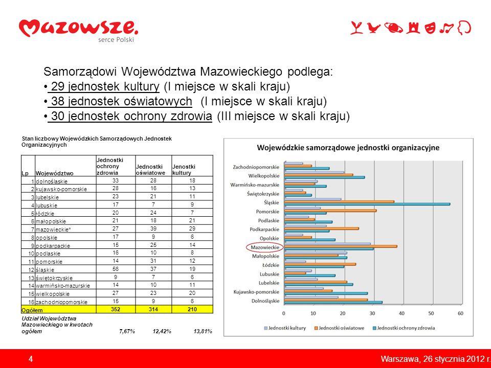 4 Samorządowi Województwa Mazowieckiego podlega: 29 jednostek kultury (I miejsce w skali kraju) 38 jednostek oświatowych (I miejsce w skali kraju) 30