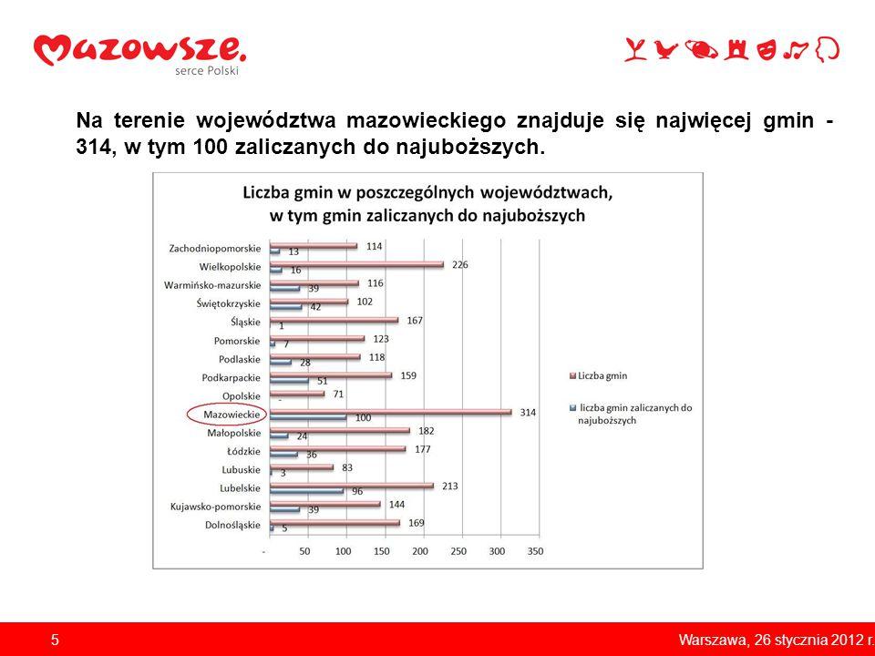 Na terenie województwa mazowieckiego znajduje się najwięcej gmin - 314, w tym 100 zaliczanych do najuboższych. 5Warszawa, 26 stycznia 2012 r.