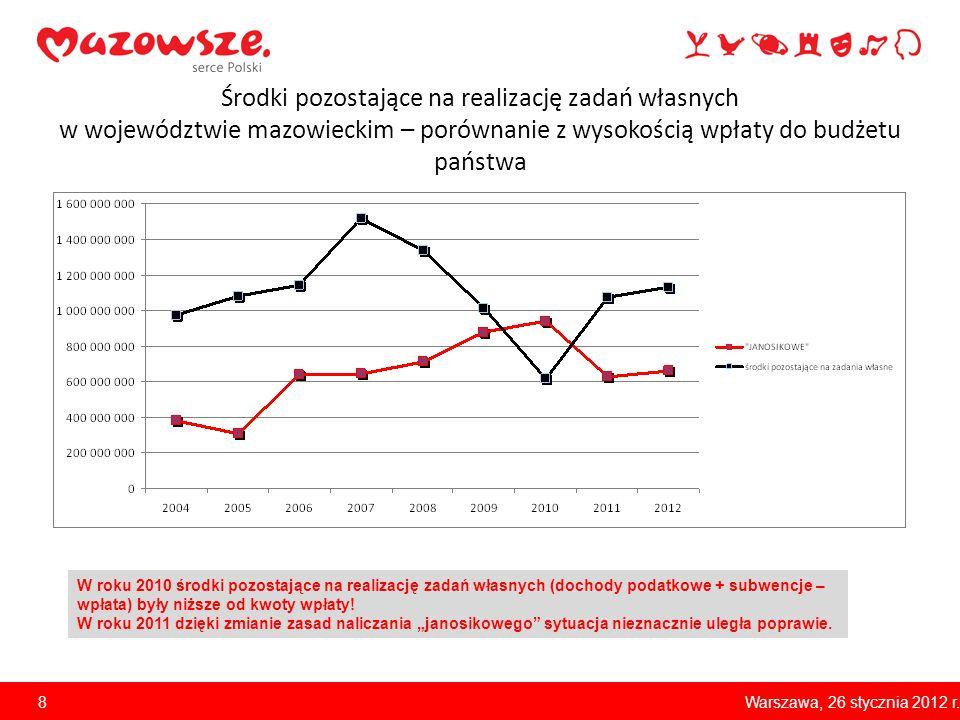 Środki pozostające na realizację zadań własnych w województwie mazowieckim – porównanie z wysokością wpłaty do budżetu państwa W roku 2010 środki pozo