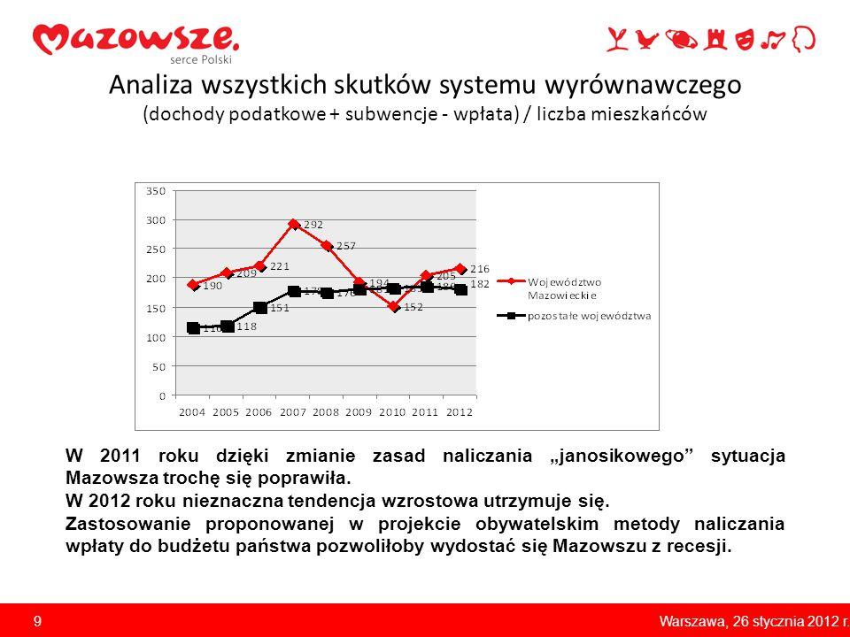 Analiza wszystkich skutków systemu wyrównawczego (dochody podatkowe + subwencje - wpłata) / liczba mieszkańców 9 W 2011 roku dzięki zmianie zasad nali