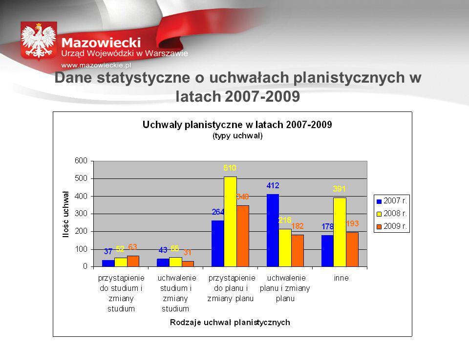Dane statystyczne o uchwałach planistycznych w latach 2007-2009