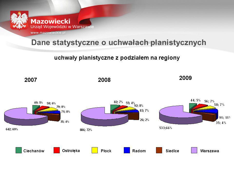 Dane statystyczne o uchwałach planistycznych uchwały planistyczne z podziałem na regiony 2007 2009 2008 CiechanówOstrołękaPłockRadomSiedlceWarszawa