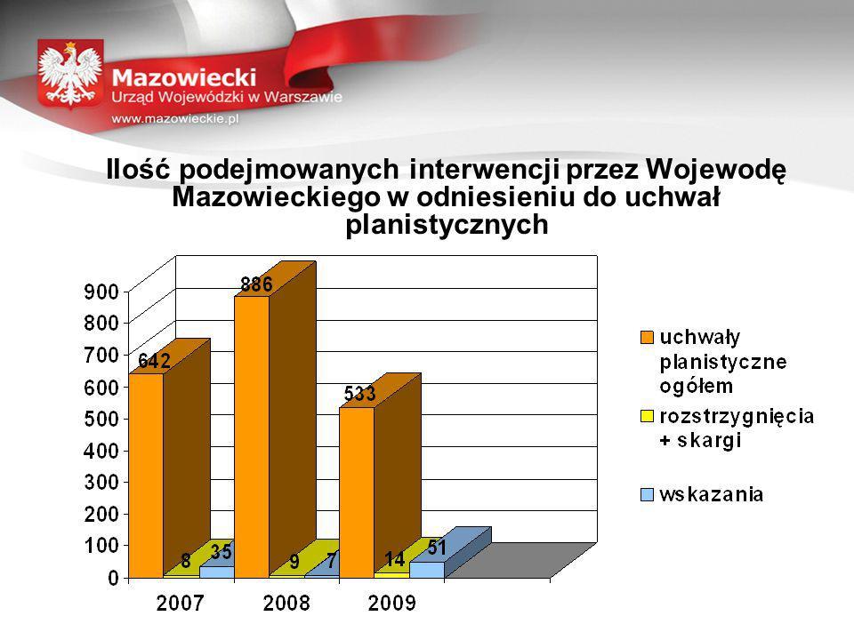 Ilość podejmowanych interwencji przez Wojewodę Mazowieckiego w odniesieniu do uchwał planistycznych