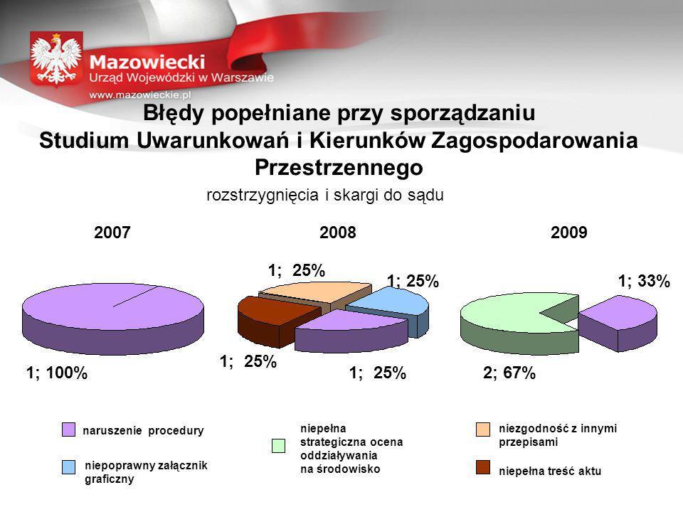 Błędy popełniane przy sporządzaniu Studium Uwarunkowań i Kierunków Zagospodarowania Przestrzennego rozstrzygnięcia i skargi do sądu 200720082009 naruszenie procedury niepoprawny załącznik graficzny niepełna treść aktu niezgodność z innymi przepisami niepełna strategiczna ocena oddziaływania na środowisko 1; 100% 1; 25% 2; 67% 1; 33%