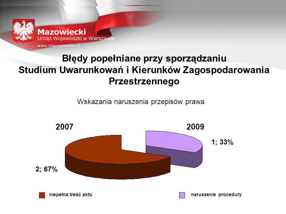 Błędy popełniane przy sporządzaniu Studium Uwarunkowań i Kierunków Zagospodarowania Przestrzennego Wskazania naruszenia przepisów prawa 20092007 2; 67% 1; 33% niepełna treść aktunaruszenie procedury