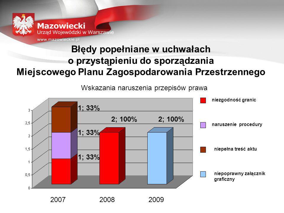 Wskazania naruszenia przepisów prawa Błędy popełniane w uchwałach o przystąpieniu do sporządzania Miejscowego Planu Zagospodarowania Przestrzennego 200720082009 niezgodność granic naruszenie procedury niepełna treść aktu niepoprawny załącznik graficzny 1; 33% 2; 100%