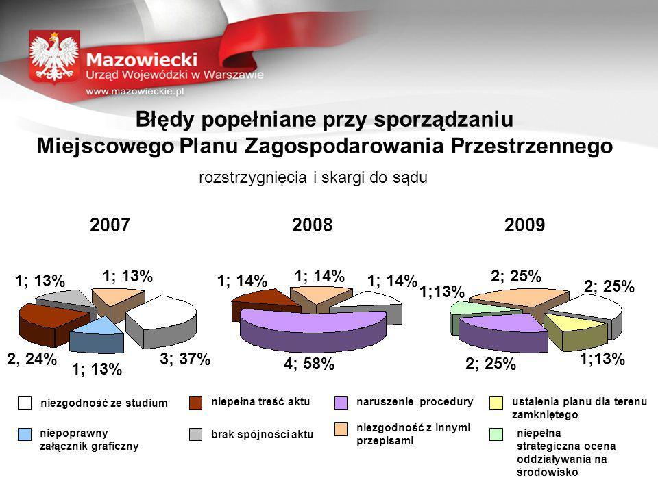 Błędy popełniane przy sporządzaniu Miejscowego Planu Zagospodarowania Przestrzennego rozstrzygnięcia i skargi do sądu 200720092008 niezgodność ze studium niepełna treść aktu niepoprawny załącznik graficzny naruszenie procedury niepełna strategiczna ocena oddziaływania na środowisko ustalenia planu dla terenu zamkniętego niezgodność z innymi przepisami brak spójności aktu 1; 13% 3; 37% 1; 13% 2, 24% 1; 13% 4; 58% 1; 14% 1;13% 2; 25%