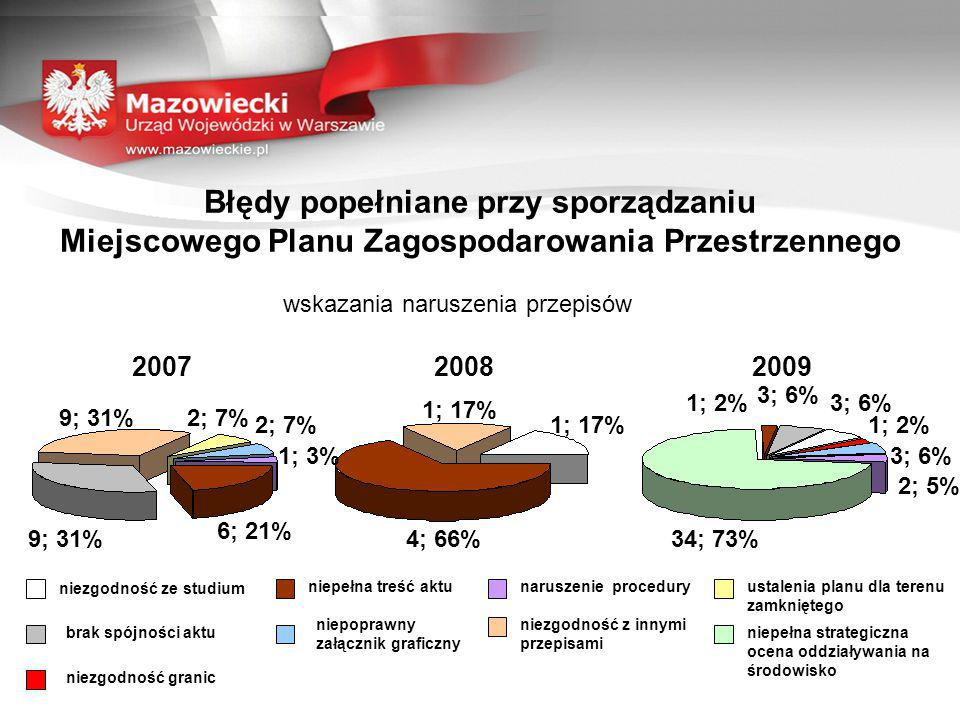 Błędy popełniane przy sporządzaniu Miejscowego Planu Zagospodarowania Przestrzennego wskazania naruszenia przepisów 200720082009 niezgodność ze studium niepoprawny załącznik graficzny niepełna treść aktu brak spójności aktu naruszenie procedury niezgodność z innymi przepisami ustalenia planu dla terenu zamkniętego niepełna strategiczna ocena oddziaływania na środowisko niezgodność granic 9; 31%2; 7% 1; 3% 6; 21% 9; 31% 1; 17% 4; 66% 1; 2% 3; 6% 2; 5% 34; 73%